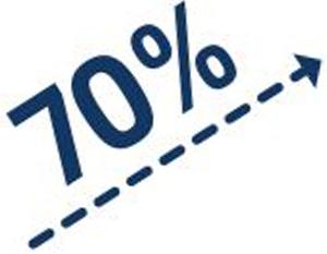70 Prozent Steigung